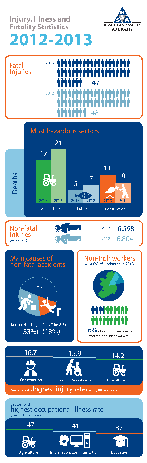 Injury, Illness and Fatality Statistics 2012-2013 front page preview