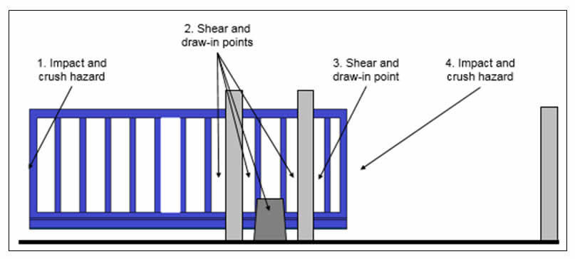 sliding gate plans free. alert img3 Hazards of Electrically Powered Gates  Health and Safety Authority