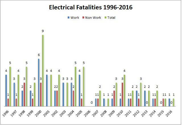 Electrical Fatality Statistics - Health and Safety Authority