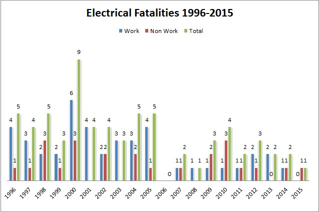 Electrical fatalities from 1996 t 2016