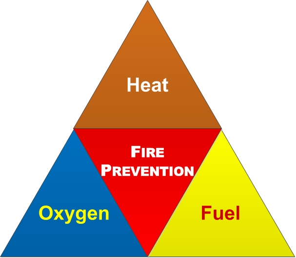 Fire Prevention - Health and Safety Authority