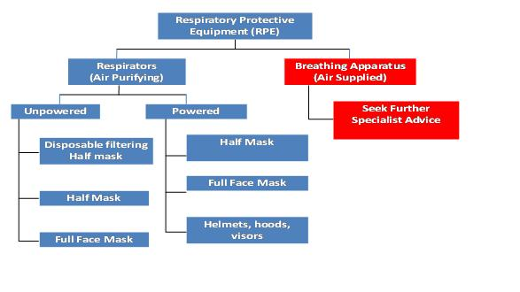Respiratory Protective Equipment Flowchart
