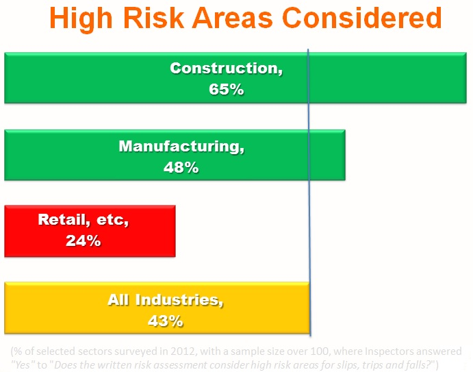 High risk areas considered in written risk assessment