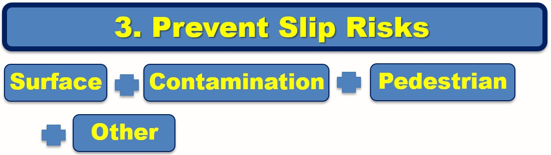 Prevent Slip Risks