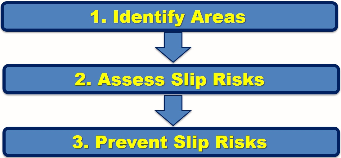 Slip Risk Assessment and Prevention