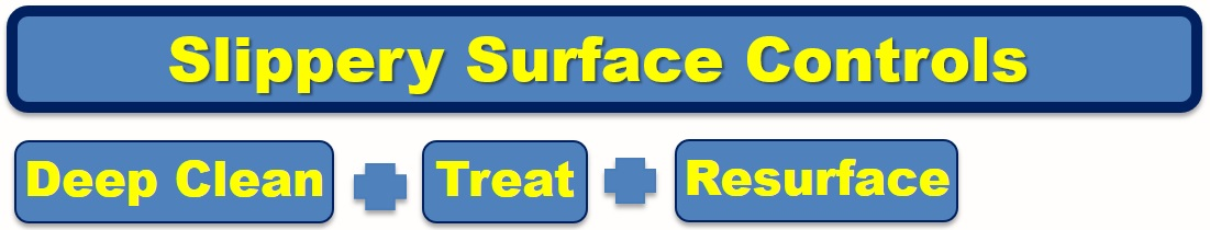Slippery Surface Controls