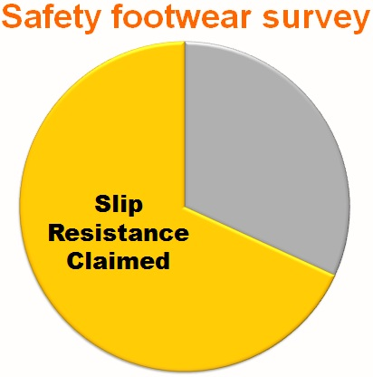 Safety footwear surveyed