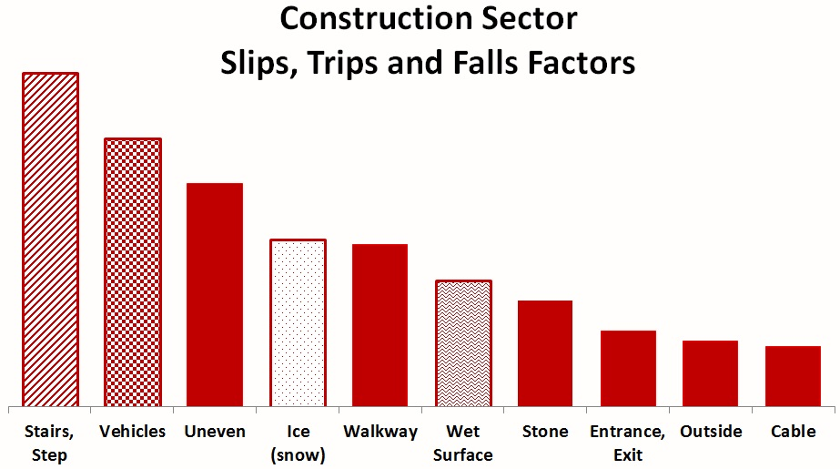 Construction STF Factors