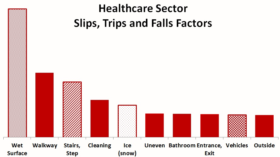 Healthcare STF Factors