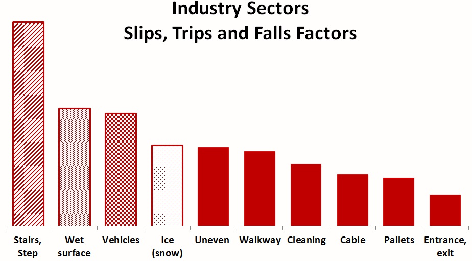 Industry STF Factors