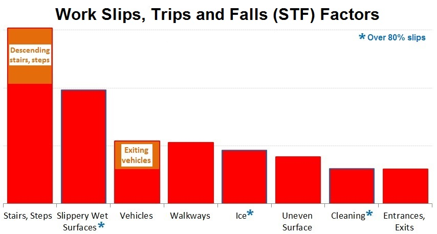 accident statistics template - causes of slips trips and falls health and safety authority