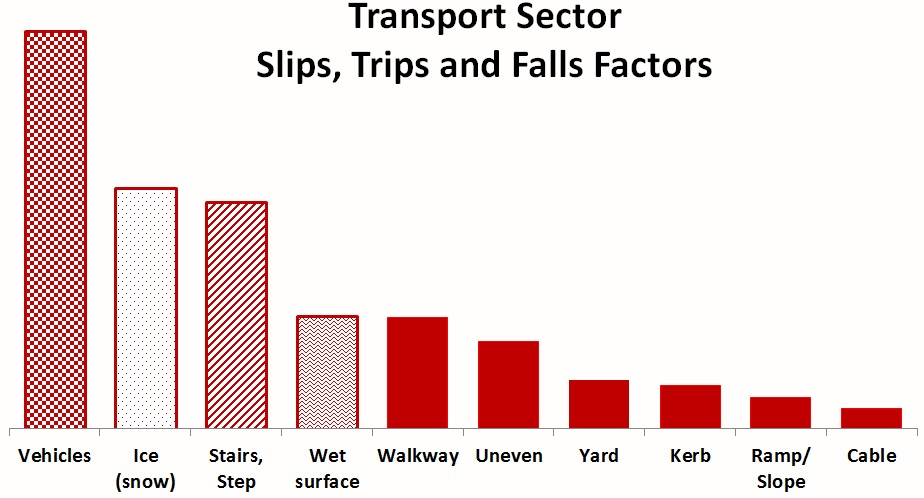 Transport STF Factors