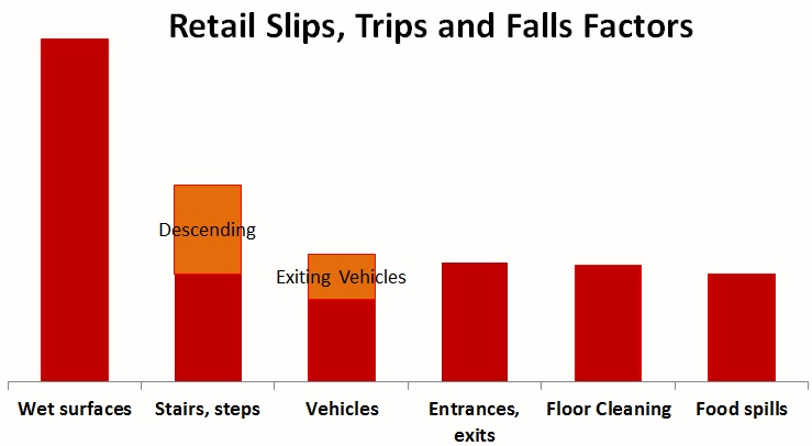 Retail STF Factors