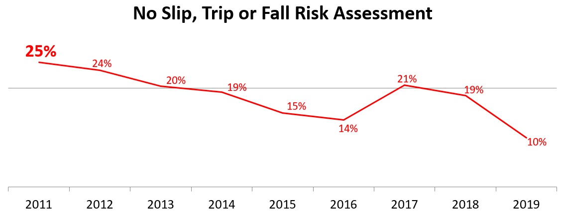 No Slip Trip or Fall Risk Assessment