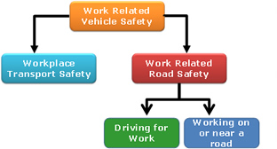 Work Related Vehicle Safety Model