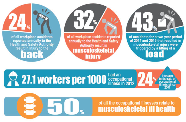 occupational back injuries during manual handling Good back care and safer manual handling back problems are a major cause of disability in can risk of manual handling injuries be reduced occupational.