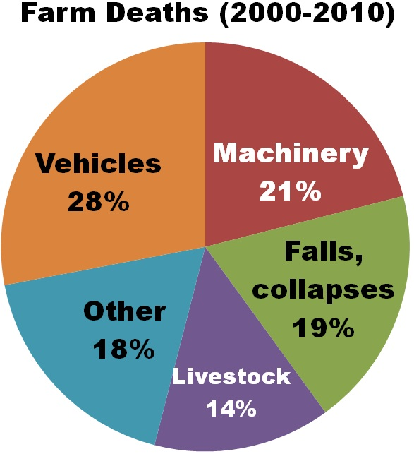 Farm deaths 2000 to 2010