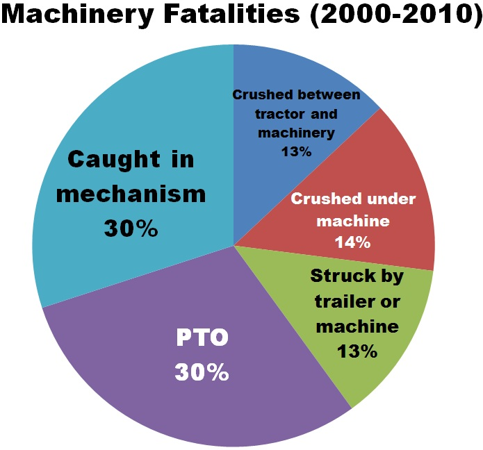 Machinery fatalities