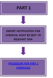 Part 1 Chemicals Procedure