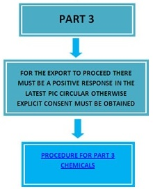 Part 3 Chemicals Procedure