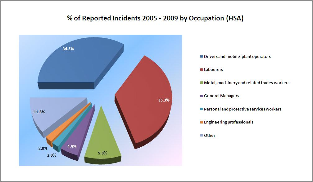 Docks Reported Incidents by Occupation over 5- Year period to 2009