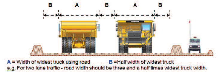 Construction of Haul Roads