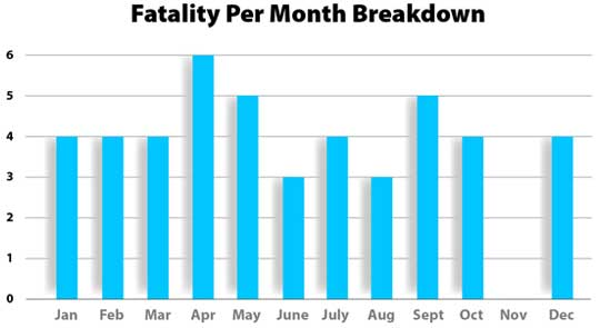HSA-Graph2-Fatality-per-month-breakdown